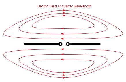 DipoleElectricFieldQuarterWavelength